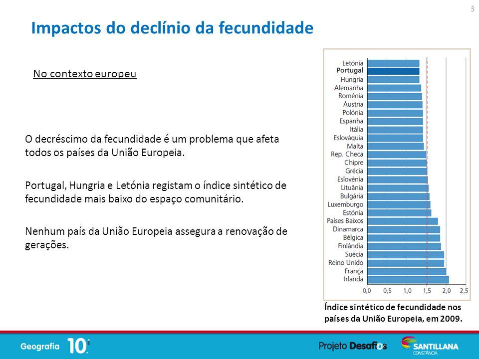 O decréscimo da fecundidade é um problema que afeta todos os países da União Europeia. Portugal, Hungria e Letónia registam o índice sintético de fecu