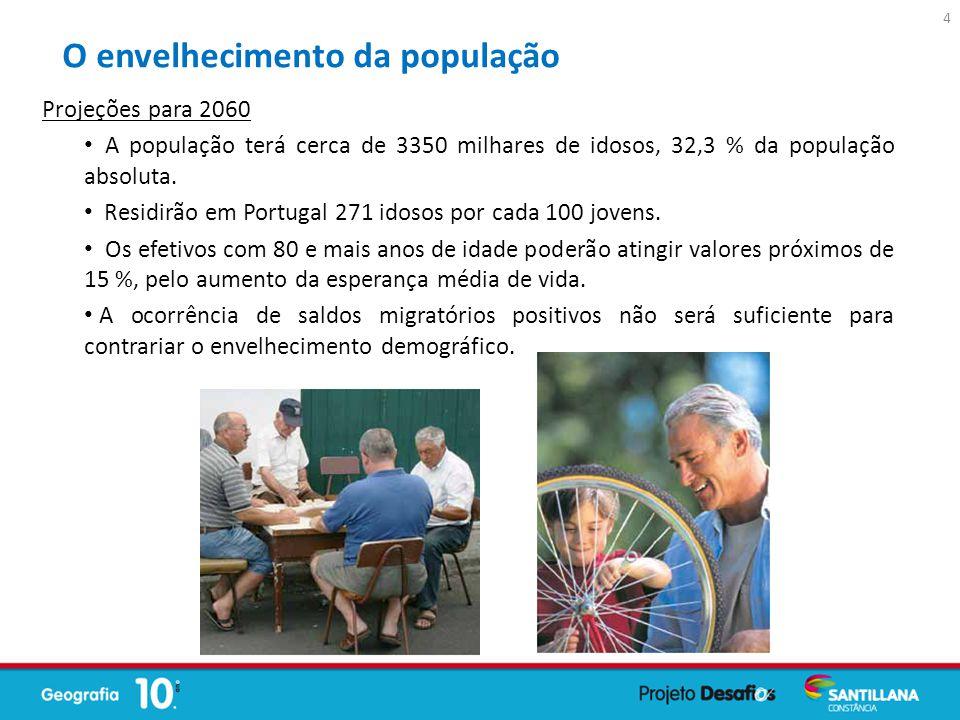 Projeções para 2060 A população terá cerca de 3350 milhares de idosos, 32,3 % da população absoluta. Residirão em Portugal 271 idosos por cada 100 jov