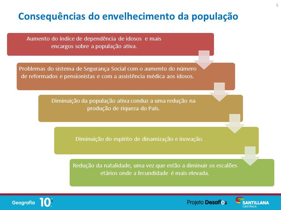 Aumento do índice de dependência de idosos e mais encargos sobre a população ativa. Problemas do sistema de Segurança Social com o aumento do número d