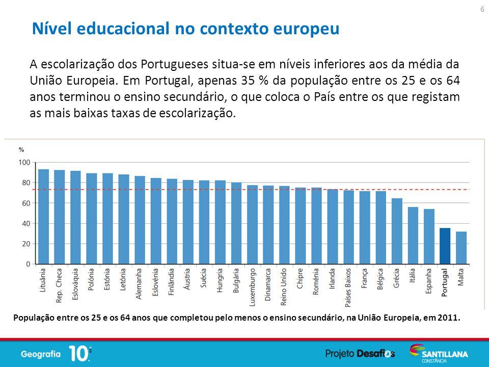 A escolarização dos Portugueses situa-se em níveis inferiores aos da média da União Europeia. Em Portugal, apenas 35 % da população entre os 25 e os 6