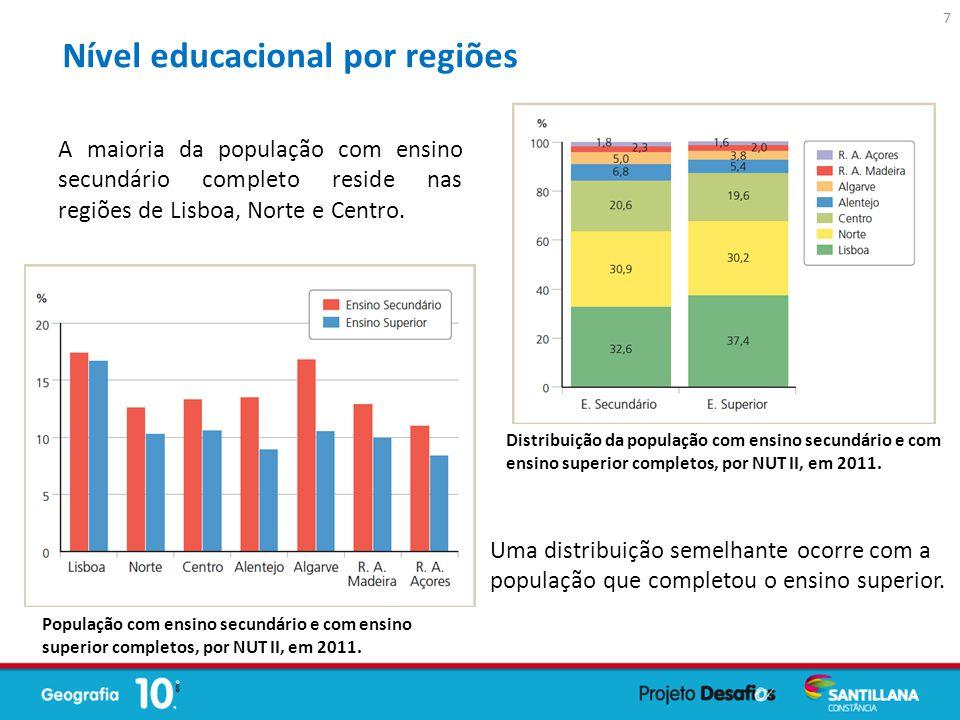 A maioria da população com ensino secundário completo reside nas regiões de Lisboa, Norte e Centro. Uma distribuição semelhante ocorre com a população