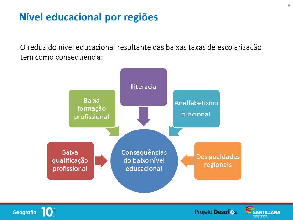 Consequências do baixo nível educacional Baixa qualificação profissional Baixa formação profissional Iliteracia Analfabetismo funcional Desigualdades