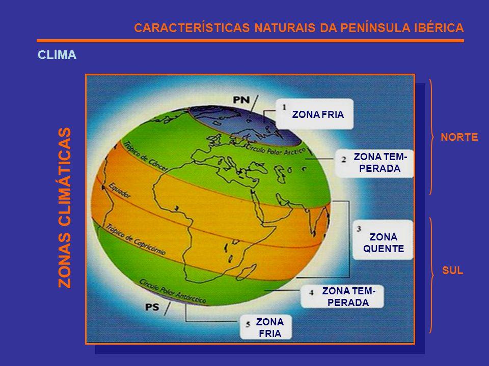 CARACTERÍSTICAS NATURAIS DA PENÍNSULA IBÉRICA CLIMA ZONA FRIA ZONA TEM- PERADA ZONA TEM- PERADA ZONA FRIA ZONA QUENTE ZONAS CLIMÁTICAS NORTE SUL