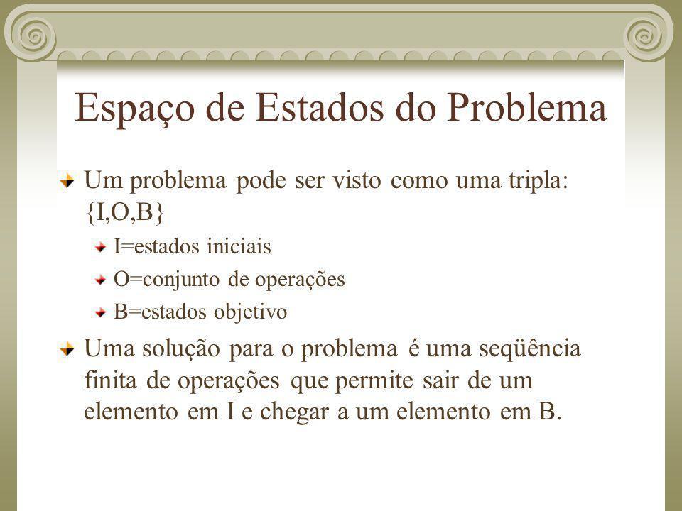 Espaço de Estados do Problema Um problema pode ser visto como uma tripla: {I,O,B} I=estados iniciais O=conjunto de operações B=estados objetivo Uma so