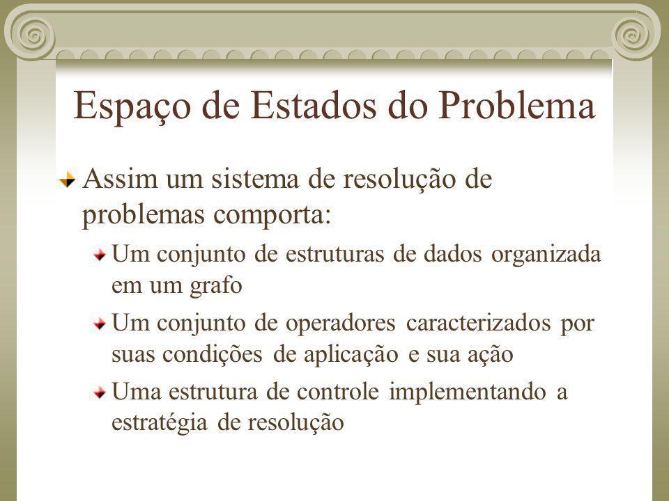Espaço de Estados do Problema Assim um sistema de resolução de problemas comporta: Um conjunto de estruturas de dados organizada em um grafo Um conjun