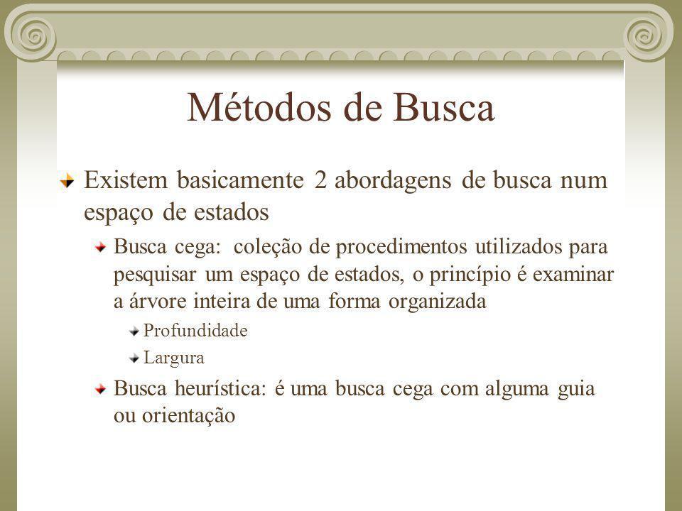 Métodos de Busca Existem basicamente 2 abordagens de busca num espaço de estados Busca cega: coleção de procedimentos utilizados para pesquisar um esp