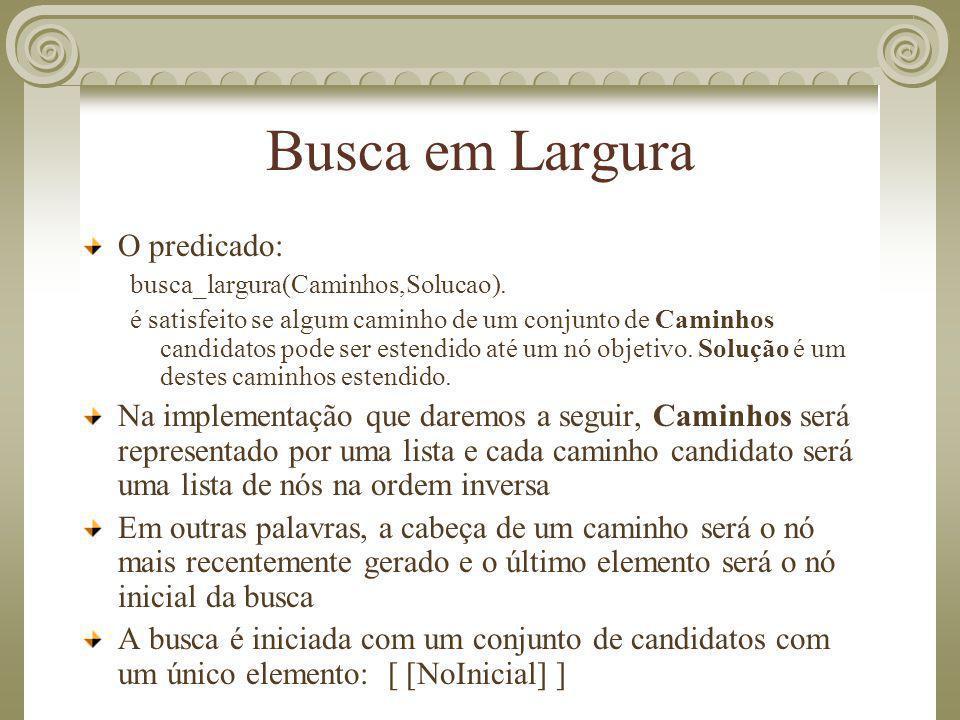 Busca em Largura O predicado: busca_largura(Caminhos,Solucao). é satisfeito se algum caminho de um conjunto de Caminhos candidatos pode ser estendido