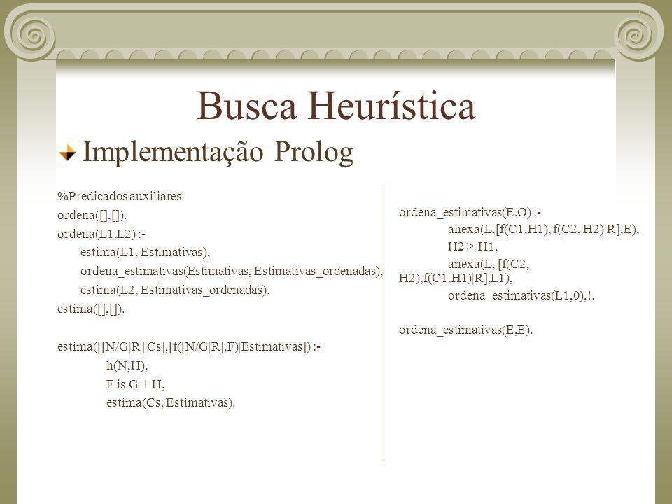 Busca Heurística Implementação Prolog %Predicados auxiliares ordena([],[]). ordena(L1,L2) :- estima(L1, Estimativas), ordena_estimativas(Estimativas,