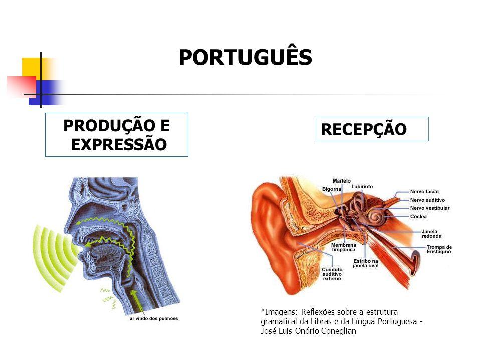 PRODUÇÃO E EXPRESSÃO RECEPÇÃO PORTUGUÊS *Imagens: Reflexões sobre a estrutura gramatical da Libras e da Língua Portuguesa - José Luis Onório Coneglian
