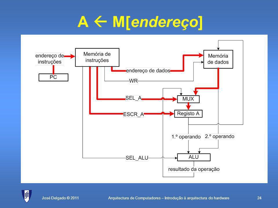 Arquitectura de Computadores – Introdução à arquitectura do hardware24José Delgado © 2011 A  M[endereço]