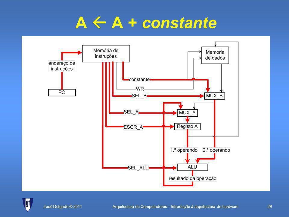 Arquitectura de Computadores – Introdução à arquitectura do hardware29José Delgado © 2011 A  A + constante