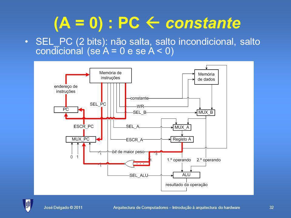 Arquitectura de Computadores – Introdução à arquitectura do hardware32José Delgado © 2011 (A = 0) : PC  constante SEL_PC (2 bits): não salta, salto incondicional, salto condicional (se A = 0 e se A < 0)