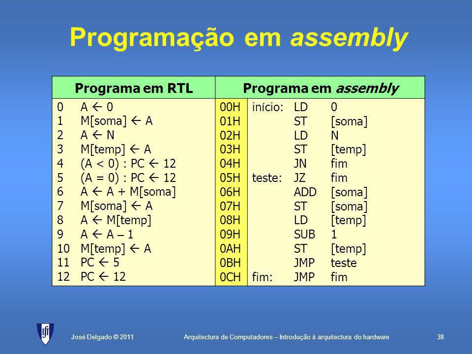 Arquitectura de Computadores – Introdução à arquitectura do hardware38José Delgado © 2011 Programação em assembly Programa em RTLPrograma em assembly 0A  0 1M[soma]  A 2A  N 3M[temp]  A 4(A < 0) : PC  12 5(A = 0) : PC  12 6A  A + M[soma] 7 M[soma]  A 8A  M[temp] 9A  A – 1 10M[temp]  A 11PC  5 12PC  12 00H 01H 02H 03H 04H 05H 06H 07H 08H 09H 0AH 0BH 0CH in í cio:LD0 ST[soma] LDN ST[temp] JNfim teste: JZfim ADD[soma] ST[soma] LD[temp] SUB1 ST[temp] JMPteste fim:JMPfim