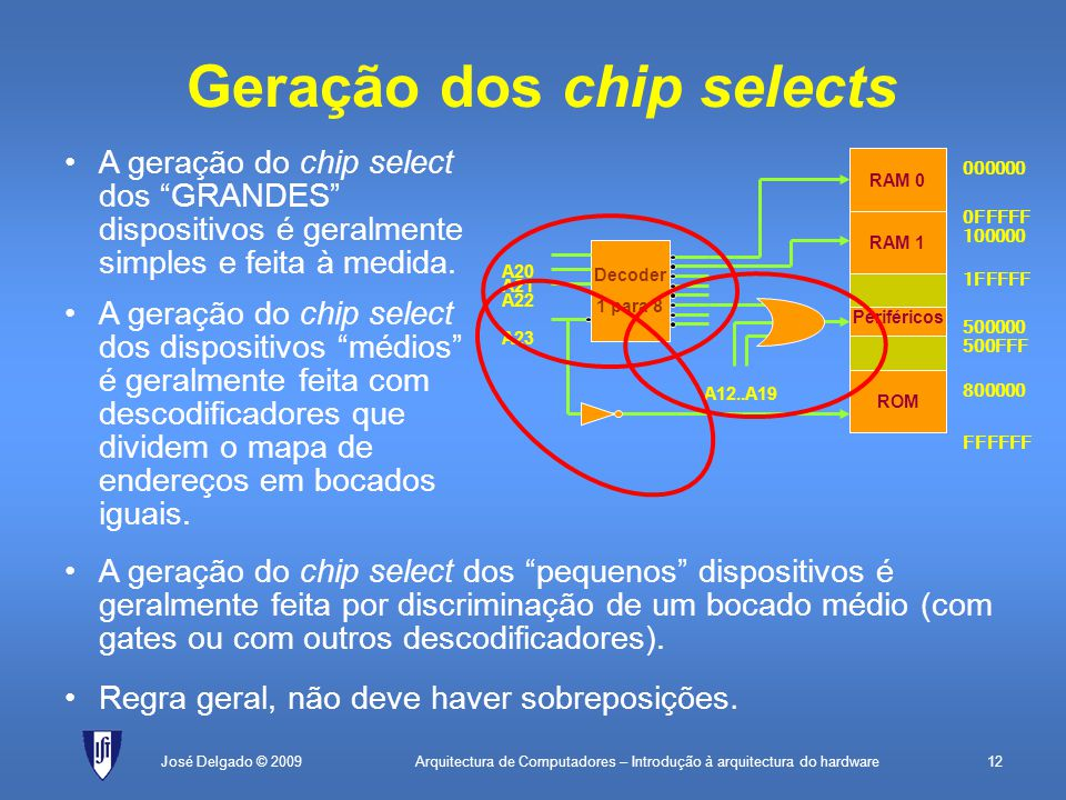 Arquitectura de Computadores – Introdução à arquitectura do hardware12José Delgado © 2009 A23 A22 A21 A20 ROM Periféricos RAM 1 RAM 0 000000 0FFFFF 100000 1FFFFF FFFFFF 800000 500000 500FFF Decoder 1 para 8 A12..A19 Geração dos chip selects A geração do chip select dos GRANDES dispositivos é geralmente simples e feita à medida.