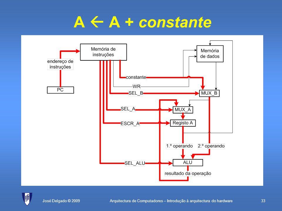 Arquitectura de Computadores – Introdução à arquitectura do hardware33José Delgado © 2009 A  A + constante