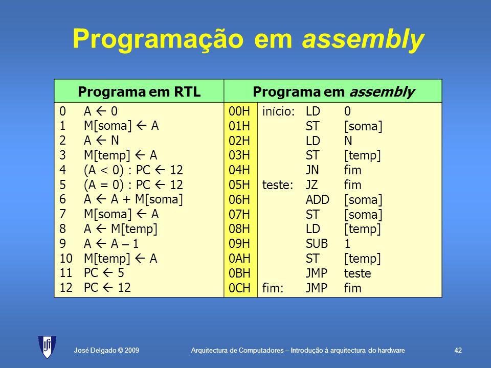 Arquitectura de Computadores – Introdução à arquitectura do hardware42José Delgado © 2009 Programação em assembly Programa em RTLPrograma em assembly 0A  0 1M[soma]  A 2A  N 3M[temp]  A 4(A < 0) : PC  12 5(A = 0) : PC  12 6A  A + M[soma] 7 M[soma]  A 8A  M[temp] 9A  A – 1 10M[temp]  A 11PC  5 12PC  12 00H 01H 02H 03H 04H 05H 06H 07H 08H 09H 0AH 0BH 0CH in í cio:LD0 ST[soma] LDN ST[temp] JNfim teste: JZfim ADD[soma] ST[soma] LD[temp] SUB1 ST[temp] JMPteste fim:JMPfim
