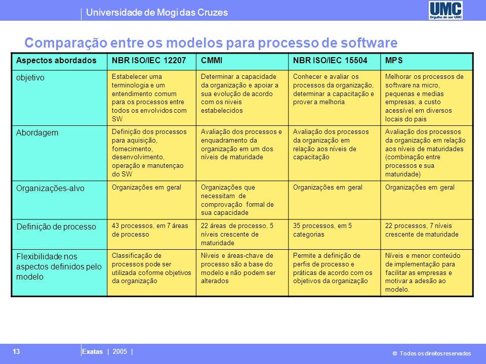 Universidade de Mogi das Cruzes © Todos os direitos reservados Exatas | 2005 | 13 Comparação entre os modelos para processo de software Aspectos abord