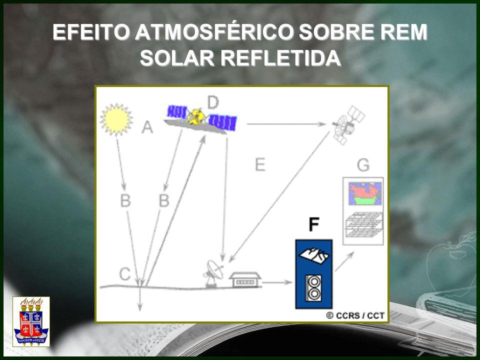 EFEITO ATMOSFÉRICO SOBRE REM SOLAR REFLETIDA