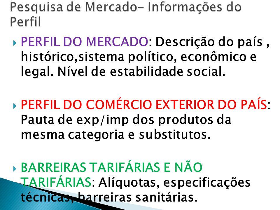  PERFIL DO MERCADO: Descrição do país, histórico,sistema político, econômico e legal.