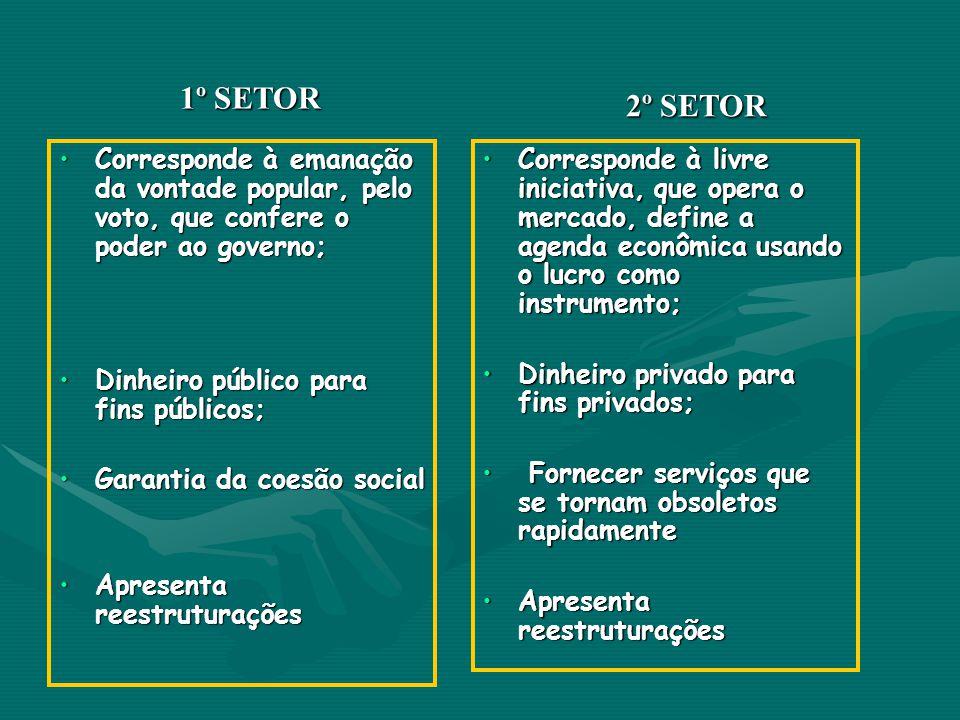 Corresponde à emanação da vontade popular, pelo voto, que confere o poder ao governo;Corresponde à emanação da vontade popular, pelo voto, que confere o poder ao governo; Dinheiro público para fins públicos;Dinheiro público para fins públicos; Garantia da coesão socialGarantia da coesão social Apresenta reestruturaçõesApresenta reestruturações Corresponde à livre iniciativa, que opera o mercado, define a agenda econômica usando o lucro como instrumento;Corresponde à livre iniciativa, que opera o mercado, define a agenda econômica usando o lucro como instrumento; Dinheiro privado para fins privados;Dinheiro privado para fins privados; Fornecer serviços que se tornam obsoletos rapidamente Fornecer serviços que se tornam obsoletos rapidamente Apresenta reestruturaçõesApresenta reestruturações 1º SETOR 2º SETOR