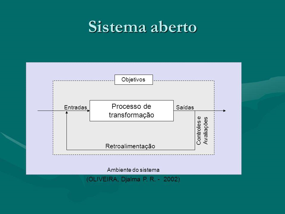 Sistema aberto Ambiente do sistema Objetivos Processo de transformação EntradasSaídas Controles e Avaliações Retroalimentação (OLIVEIRA, Djalma P.