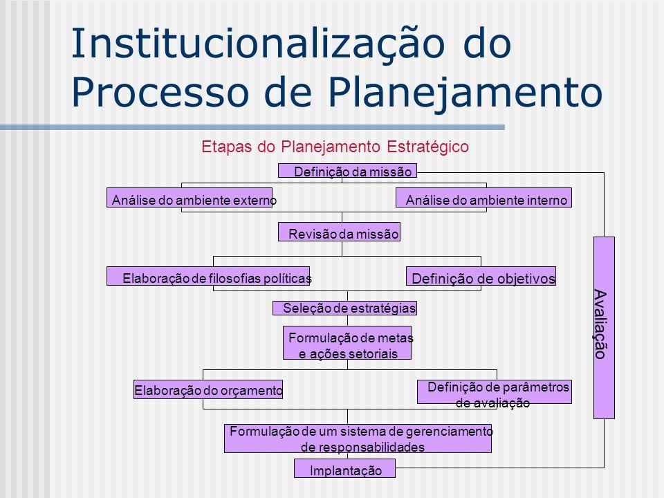 Etapas do Planejamento Estratégico Definição da missão Análise do ambiente externoAnálise do ambiente interno Revisão da missão Elaboração de filosofi