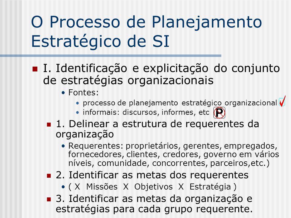 O Processo de Planejamento Estratégico de SI I. Identificação e explicitação do conjunto de estratégias organizacionais Fontes: processo de planejamen
