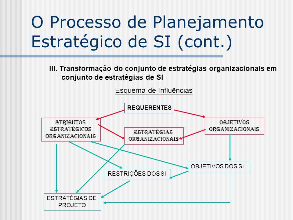 III. Transformação do conjunto de estratégias organizacionais em conjunto de estratégias de SI Esquema de Influências REQUERENTES ATRIBUTOS ESTRATÉGIC