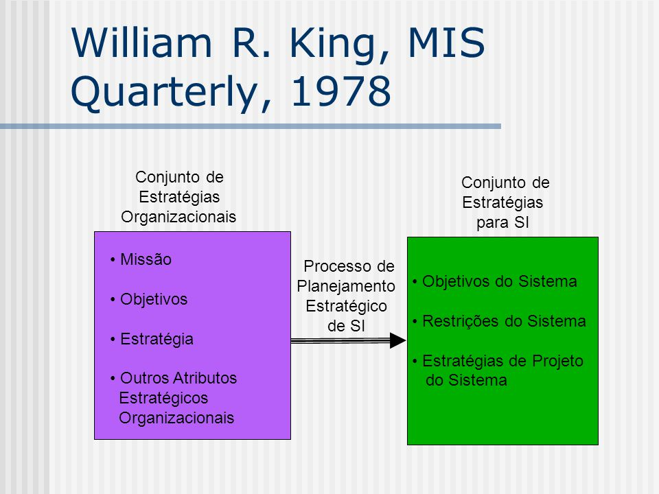 Referências Paul Gray, William R.King, Ephraim R.