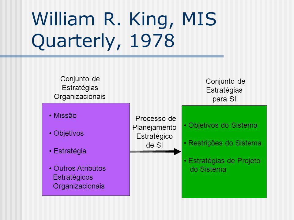 William R. King, MIS Quarterly, 1978 Conjunto de Estratégias Organizacionais Conjunto de Estratégias para SI Missão Objetivos Estratégia Outros Atribu