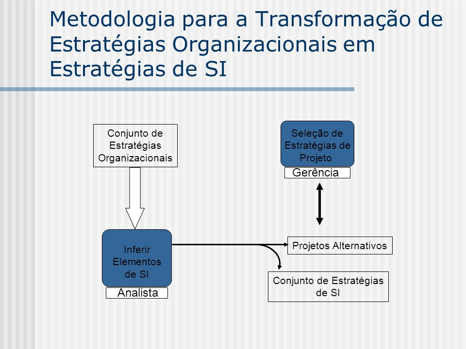 Metodologia para a Transformação de Estratégias Organizacionais em Estratégias de SI Conjunto de Estratégias Organizacionais Seleção de Estratégias de