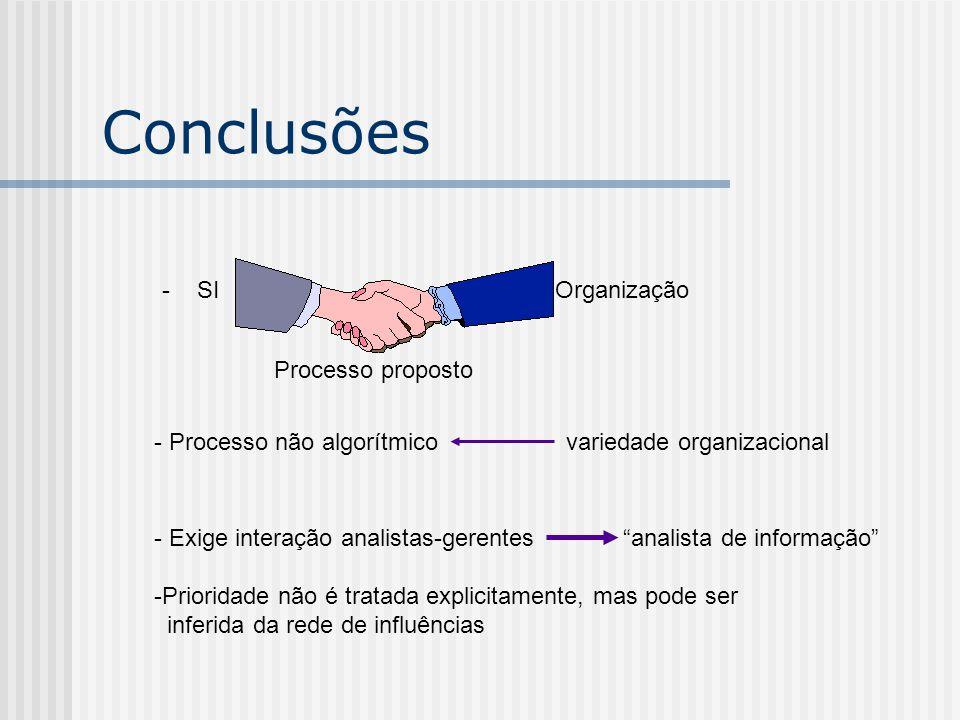 """Conclusões - SIOrganização Processo proposto - Processo não algorítmico variedade organizacional - Exige interação analistas-gerentes """"analista de inf"""