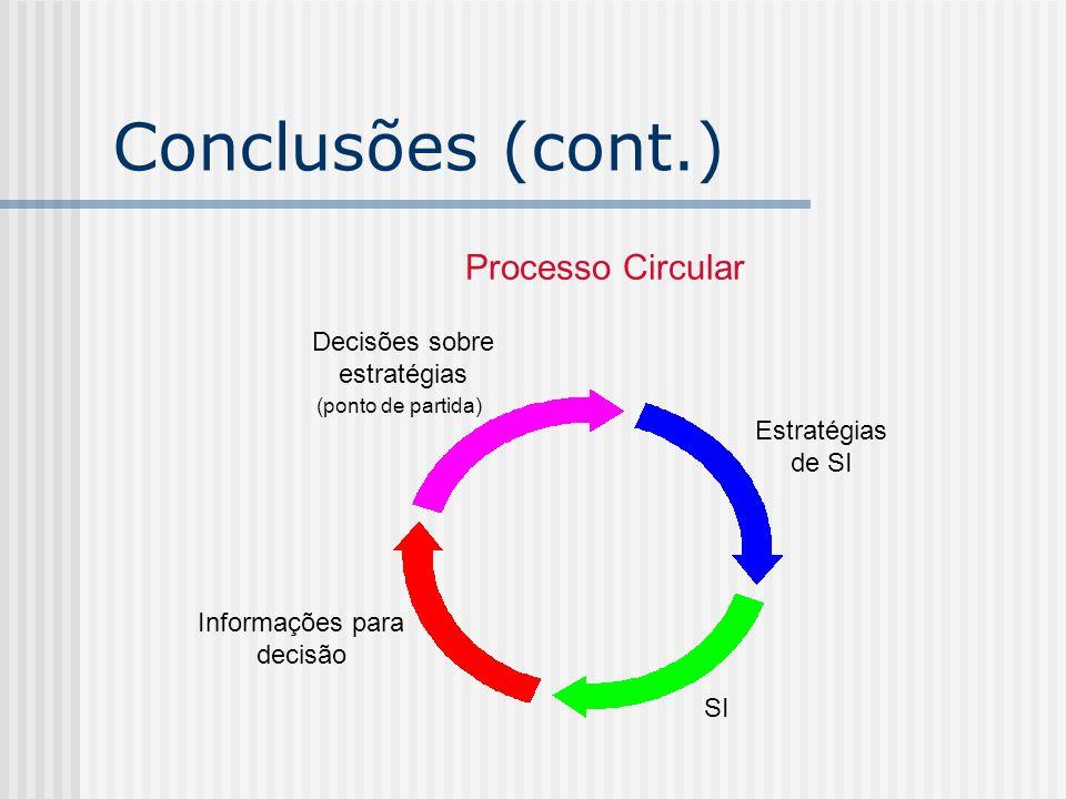 Processo Circular Informações para decisão SI Estratégias de SI Decisões sobre estratégias (ponto de partida) Conclusões (cont.)