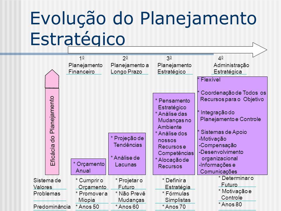 Evolução do Planejamento Estratégico 1 0 Planejamento Financeiro 2 0 Planejamento a Longo Prazo 3 0 Planejamento Estratégico 4 0 Administração Estraté