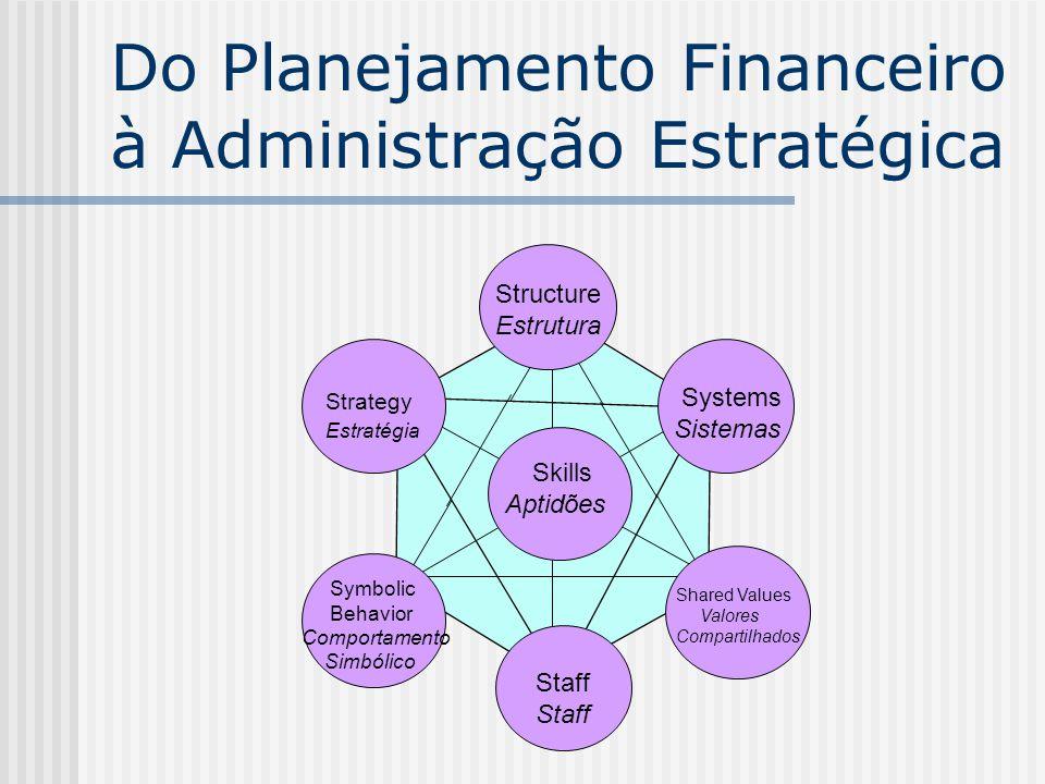 Do Planejamento Financeiro à Administração Estratégica Structure Estrutura Strategy Estratégia Symbolic Behavior Comportamento Simbólico Skills Aptidõ