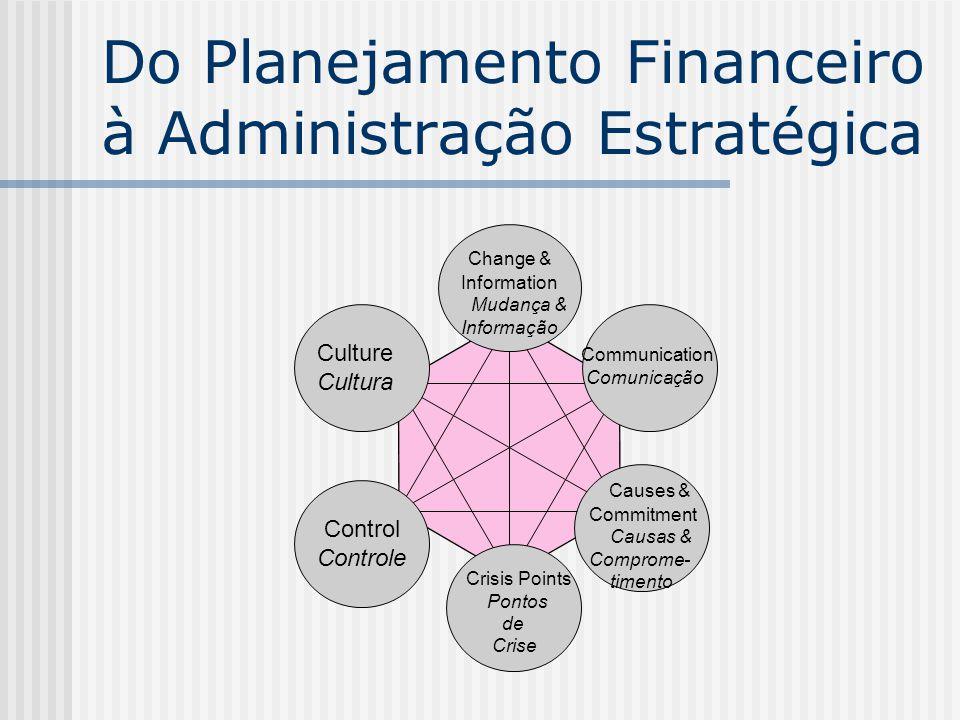 Change & Information Mudança & Informação Culture Cultura Control Controle Communication Comunicação Crisis Points Pontos de Crise Causes & Commitment