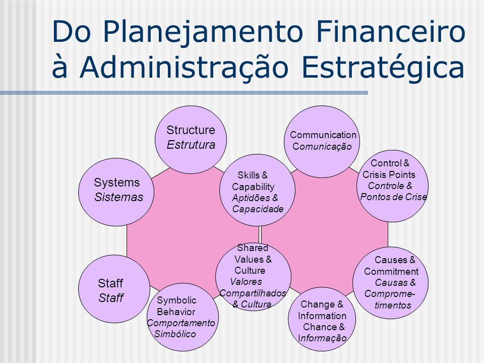 Skills & Capability Aptidões & Capacidade Structure Estrutura Systems Sistemas Staff Symbolic Behavior Comportamento Simbólico Communication Comunicaç
