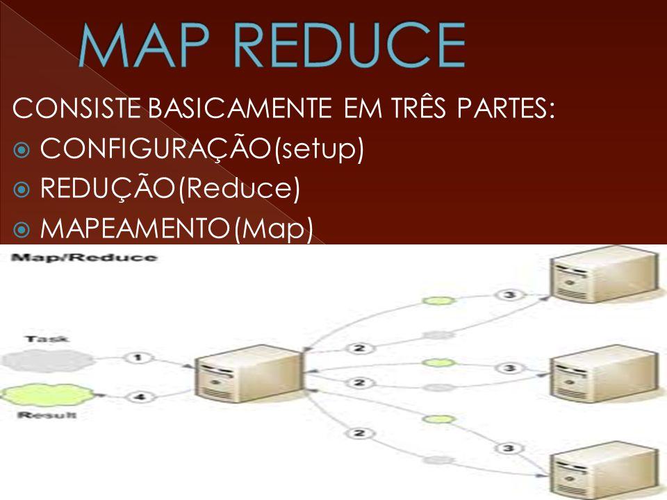 CONSISTE BASICAMENTE EM TRÊS PARTES:  CONFIGURAÇÃO(setup)  REDUÇÃO(Reduce)  MAPEAMENTO(Map)