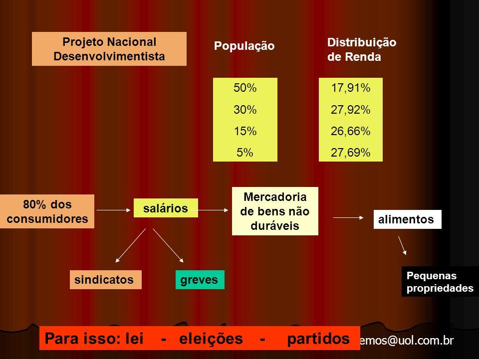 arnaldolemos@uol.com.br Projeto Nacional Desenvolvimentista População Distribuição de Renda 50% 30% 15% 5% 17,91% 27,92% 26,66% 27,69% 80% dos consumidores salários Mercadoria de bens não duráveis sindicatosgreves alimentos Para isso: lei - eleições - partidos Pequenas propriedades