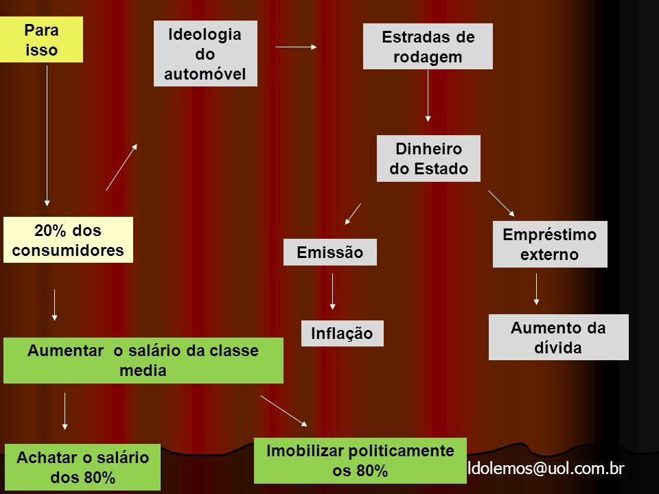 arnaldolemos@uol.com.br Para isso Ideologia do automóvel Estradas de rodagem Dinheiro do Estado Emissão Empréstimo externo Inflação Aumento da dívida 20% dos consumidores Aumentar o salário da classe media Achatar o salário dos 80% Imobilizar politicamente os 80%