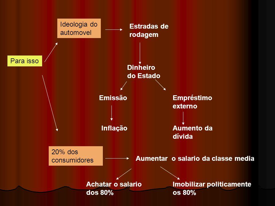 Para isso Ideologia do automovel Estradas de rodagem Dinheiro do Estado EmissãoEmpréstimo externo InflaçãoAumento da dívida 20% dos consumidores Aumen