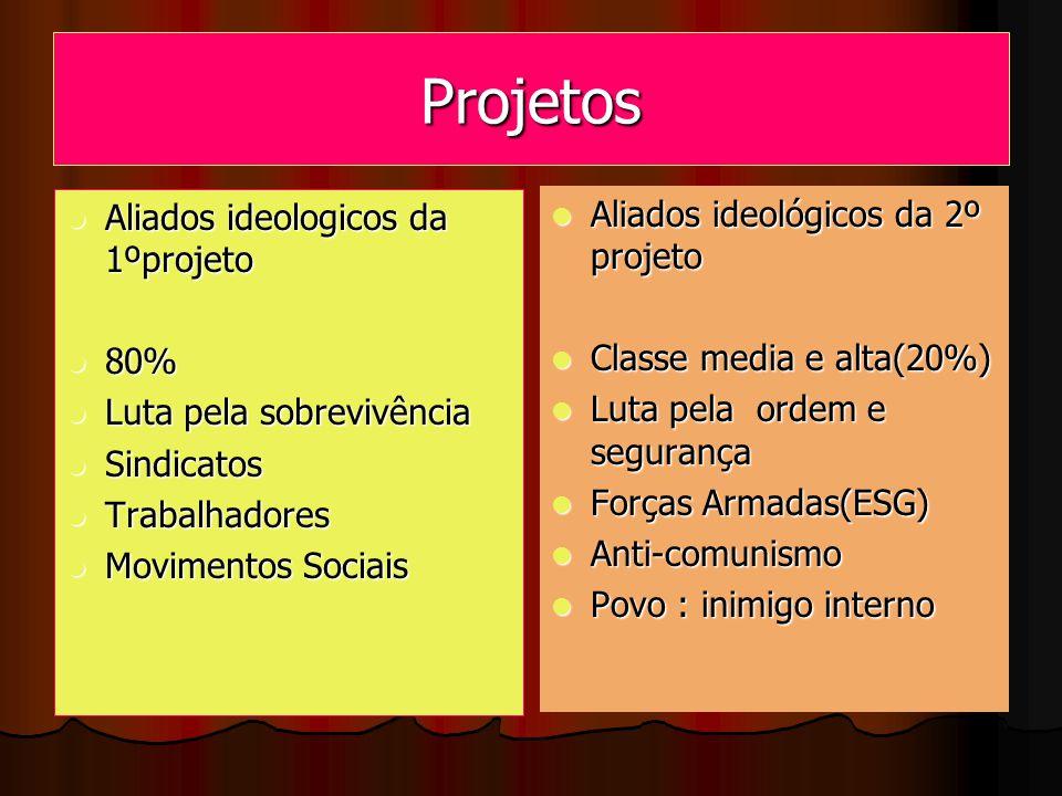 Projetos Aliados ideologicos da 1ºprojeto Aliados ideologicos da 1ºprojeto 80% 80% Luta pela sobrevivência Luta pela sobrevivência Sindicatos Sindicat