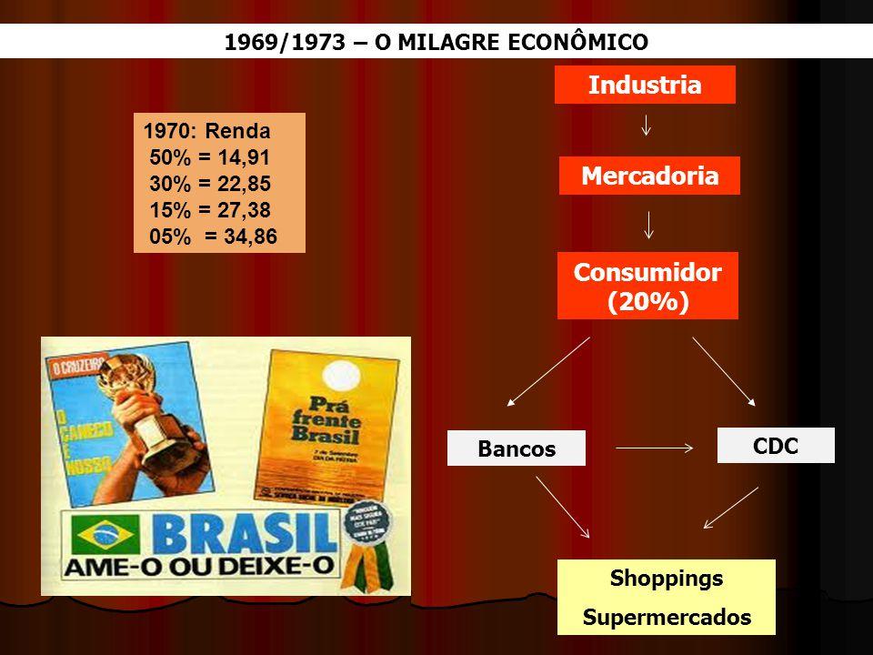 1969/1973 – O MILAGRE ECONÔMICO Industria Bancos CDC Shoppings Supermercados 1970: Renda 50% = 14,91 30% = 22,85 15% = 27,38 05% = 34,86 Mercadoria Co