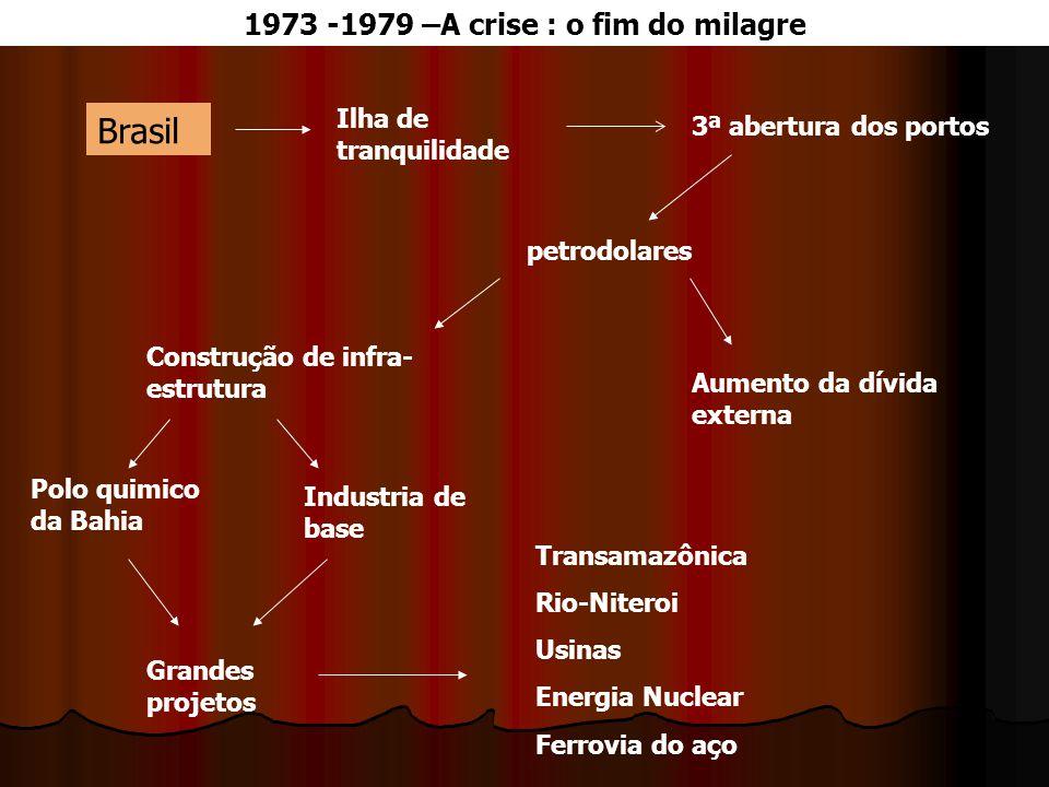 Brasil Ilha de tranquilidade 3ª abertura dos portos petrodolares Aumento da dívida externa Construção de infra- estrutura Polo quimico da Bahia Indust