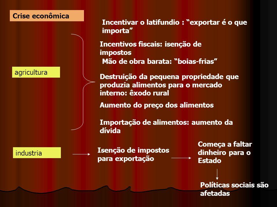 """Crise econômica agricultura Incentivar o latifundio : """"exportar é o que importa"""" Incentivos fiscais: isenção de impostos Mão de obra barata: """"boias-fr"""