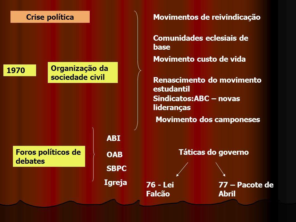 Crise política 1970 Organização da sociedade civil Movimentos de reivindicação Comunidades eclesiais de base Movimento custo de vida Renascimento do m