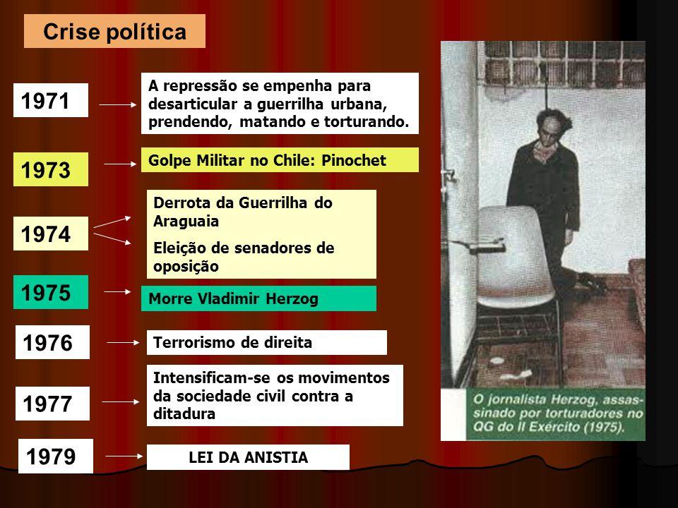 Crise política A repressão se empenha para desarticular a guerrilha urbana, prendendo, matando e torturando. 1971 1973 Golpe Militar no Chile: Pinoche