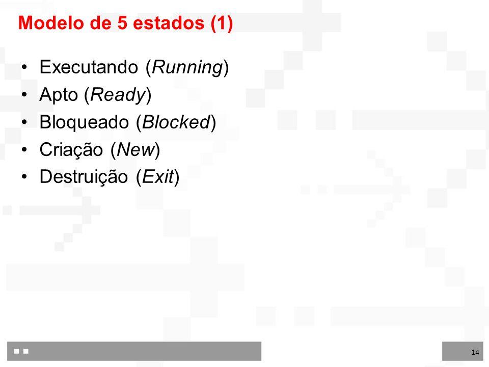 14 Modelo de 5 estados (1) Executando (Running) Apto (Ready) Bloqueado (Blocked) Criação (New) Destruição (Exit)