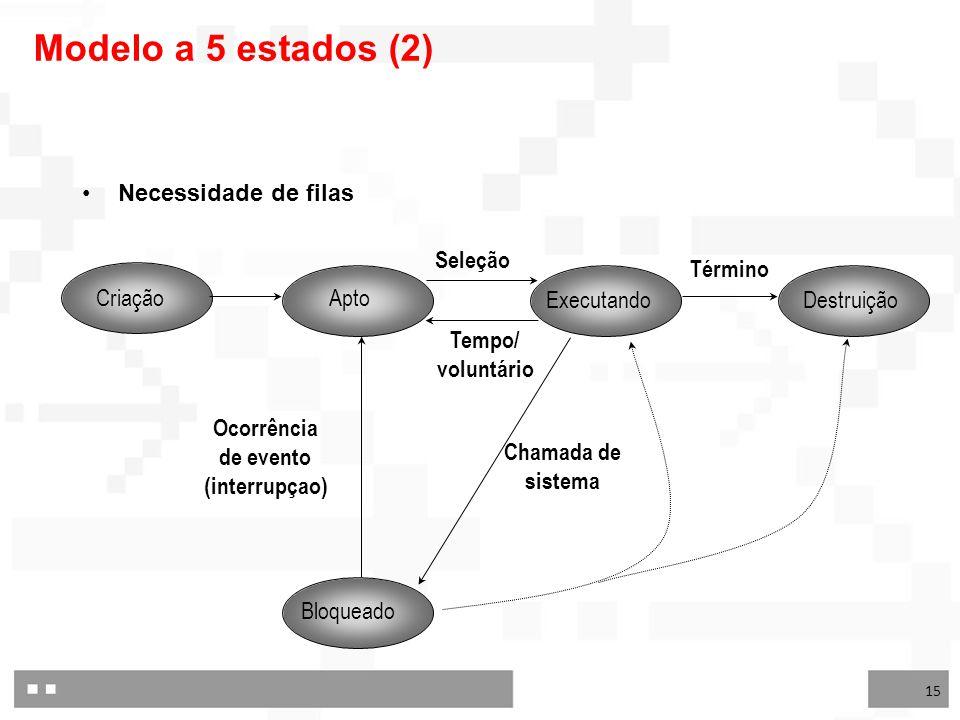 15 Criação Apto ExecutandoDestruição Bloqueado Ocorrência de evento (interrupçao) Seleção Término Tempo/ voluntário Chamada de sistema Modelo a 5 estados (2) Necessidade de filas