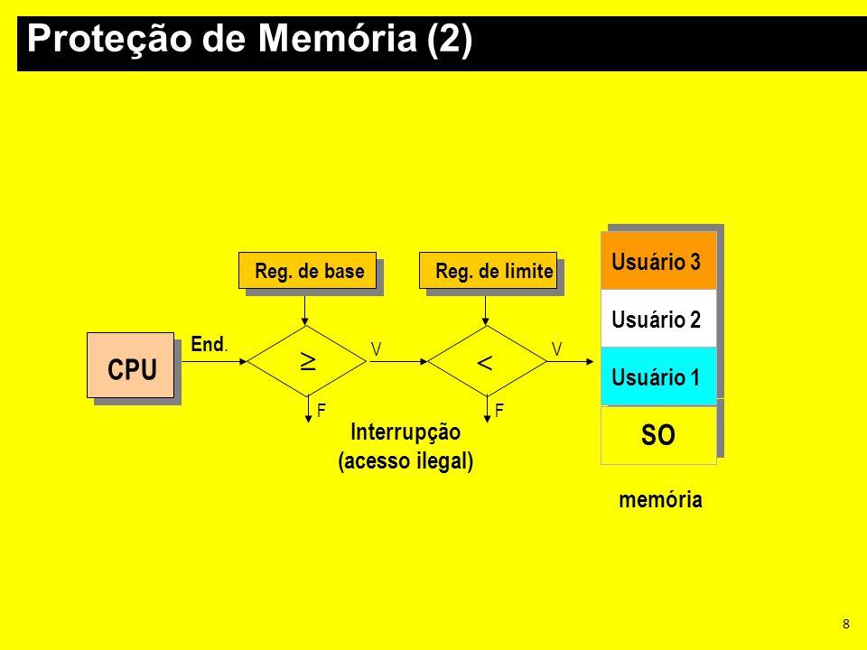 8   V V FF Interrupção (acesso ilegal) memória CPU End. SO Usuário 1 Usuário 2 Usuário 3 Reg. de limiteReg. de base Proteção de Memória (2)